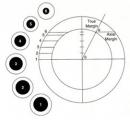 Một số kỹ thuật xạ phẫu bằng hệ thống dao gamma quay